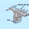 Ventilación: instalar una línea de suministro de aire y un retorno de aire frío