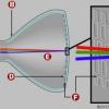 Cómo aceleradores de partículas trabajan
