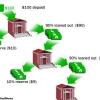 ¿Cómo funcionan las cuentas del mercado monetario?