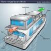 ¿Cómo funcionan las casas flotantes