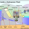 ¿Cómo funcionan las centrales hidroeléctricas