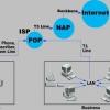 Cómo obras de infraestructura de Internet