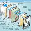 ¿Cómo funcionan las pantallas LCD