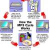 ¿Cómo funcionan los archivos mp3
