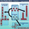 ¿Cómo funcionan los plásticos
