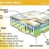 ¿Cómo solar luces del patio trabajan