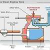 ¿Cómo los motores de trabajo vapor