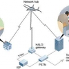 ¿Cómo funciona el Internet en el aire
