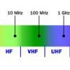 Cómo funciona el espectro de radio