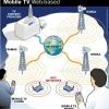 ¿Cómo funcionan los teléfonos tv