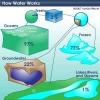 ¿Qué pasa si un suministro principal de agua estaban infectados con algún tipo de bacterias?