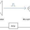 ¿Qué causa que los aullidos de sonido en sistemas de pa?