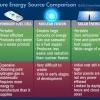 ¿Cuál es la mayor fuente de energía del futuro?