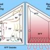 ¿Cuál es mejor, forzado por aire o calor radiante?